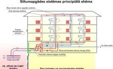 Siltumapgādes sistēmas principiālā shēma
